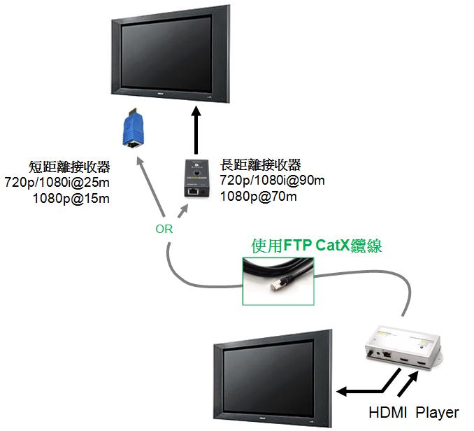 以下為不同型式接收器可以支援的延伸距離與解析度,中間連接的網線請使用FTP規格 → BHE025R / BHE025PR 接收器 ( 短距離延伸 ):720p/1080i@25m;1080p@15m。 → BHE101R 接收器 ( 長距離延伸 ):72