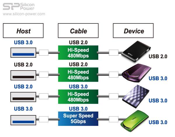 高相容,USB 3.0 向下相容於 USB2.0 介面。