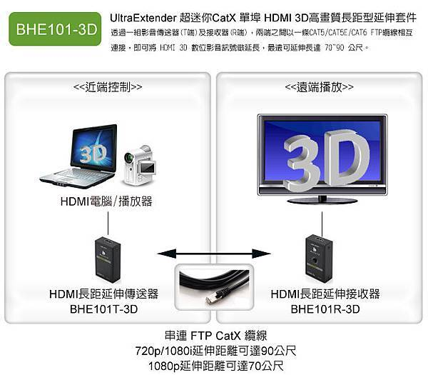 超迷你CatX 單埠 HDMI 3D高畫質延伸器
