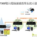 在有需要多功能廣播的場合,也可以將以上的學生端廣播盒換為雙向多功能的電腦教學廣播系統BPTS300,可以在老師電腦啟動OSD視窗進行全體廣播、單一廣播、指定廣播、監看、單一操作指導、指定示範等功能。