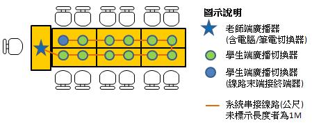 單向與雙向電腦教學廣播系統連接簡圖