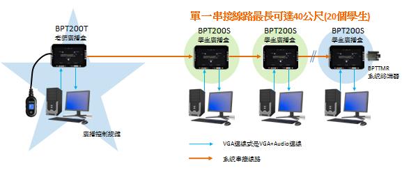 單向廣播教學系統-單一線路連接示意圖,適用於小型電腦教室