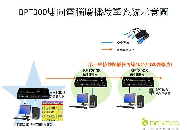 雙向多功能電腦教學廣播系統連接示意圖
