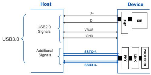 英特爾(Intel)及超微(AMD)內建第三代通用序列匯流排(USB 3.0)的晶片組,以及微軟(Microsoft)搭載USB 3.0驅動程式的Windows 8作業系統均將於明年問世,在軟硬體同時助陣下,為USB 3.0後勢發展挹注強大動能,有助加速其在個人電腦(PC)應用領域的普及。