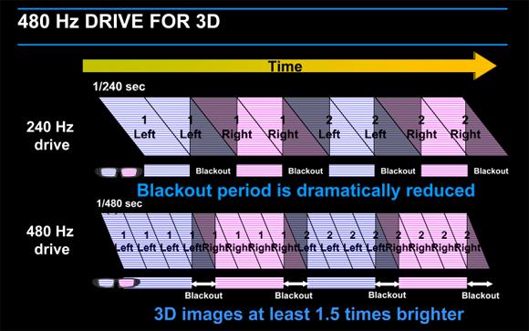 該HTPS面板採用「Bright 3D Drive」技術,使用最新製程所生產。「Bright 3D Drive」技術將影像之更新頻率,由240Hz倍增到480Hz;以更快的更新頻率,所投射出的3D影像,會比使用傳統240Hz更新頻率的面板所投射出的3D影像,亮度提升1.5倍。Epson已將此技術運用在業已量產中之新3D HTPS面板系列產品。