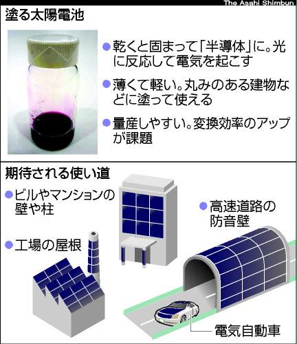 塗抹式太陽能電池