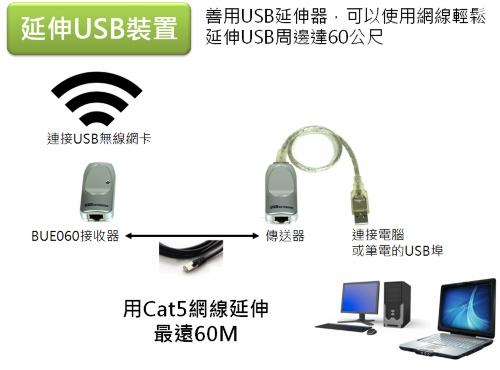 善用USB延伸器,可以使用網線輕鬆延伸USB周邊達60公尺