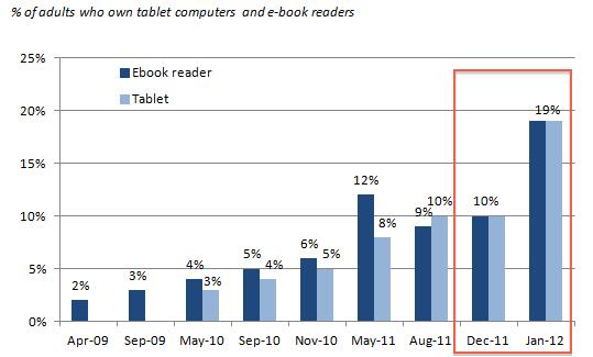 拜採購人潮湧現、帶動假期銷售之賜,去年12月中旬至今年1月初美國人擁有一台平板電腦的比例幾增一倍。