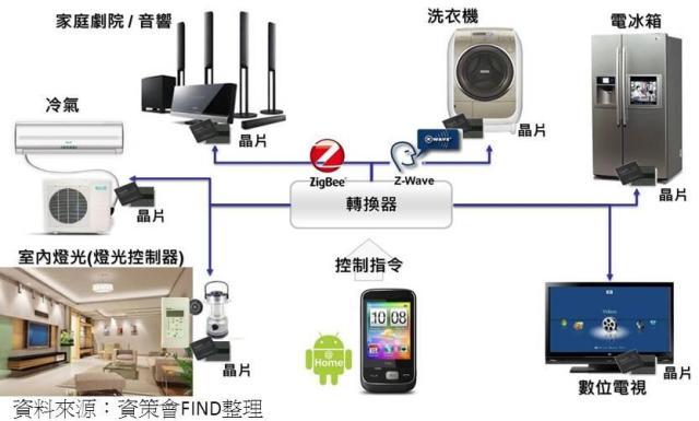 Android@Home是針對家庭環境提供聰明生活的解決方案,目的在於建構一全方位的家庭自動化系統,透過Android裝置作為遙控器連接家中多數的電器設備,如此一來,將可降低多項家電控制器的管理困擾。