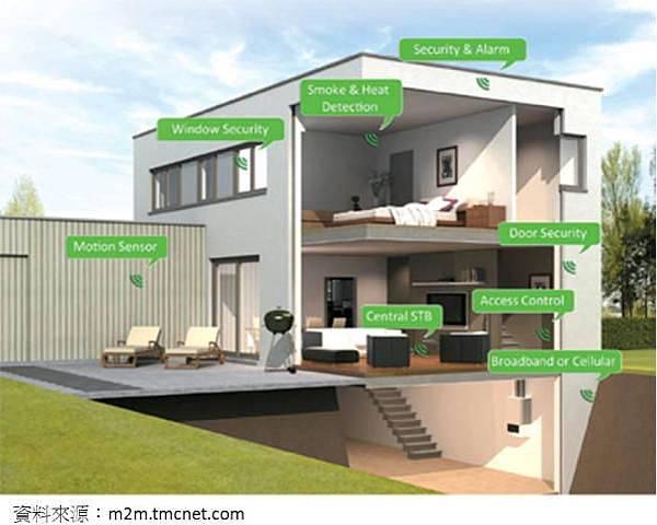 展望未來,智慧家庭的發展將受到標準化與安全性的考驗。智慧家庭的標準向來分歧,各家電製造商對家庭自動化的詮釋與產品設計方向迥異,此外,家庭房舍的構造規劃尚涉及到建築產業的標準規範。另一方面,智慧型手機應用在家庭自動化所可能產生的資安疑慮也備受外界關注。在面對以上兩項議題,智慧家庭計畫的發展仍具有重重挑戰。