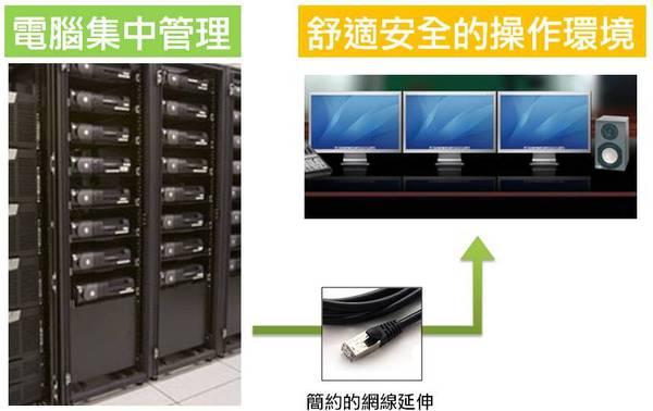 將電腦主機集中在機房統一管理,可以達到資訊保密、舒適操作與有效率維護管理的優點。