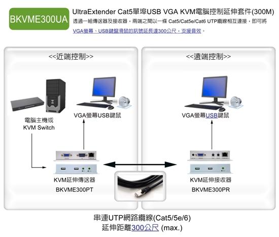 將近端的KVM+Audio控制端 (螢幕+鍵盤+滑鼠+喇叭) 透過一條 STP Cat5e 纜線延長到遠端進行操作,最遠可以延長至 300 公尺