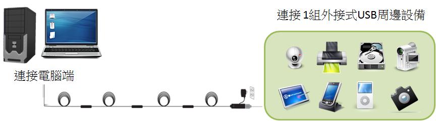 透過這一系列主動式 USB 2.0 專業訊號延長線,可以突破USB 2.0的傳輸距離限制,讓 USB周邊設備與電腦間的距離長達 70 公尺(採用串級連結或是一體成形的線材)