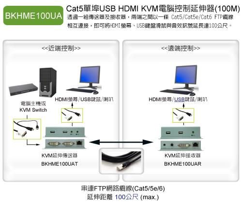 將電腦主機或是KVM多電腦切換器的近端控制端(USB鍵鼠+HDMI螢幕+喇叭)透過單一 CAT5 / CAT5E / CAT6 FTP 纜線延長到遠端進行操作,最遠可以延長至 100 公尺