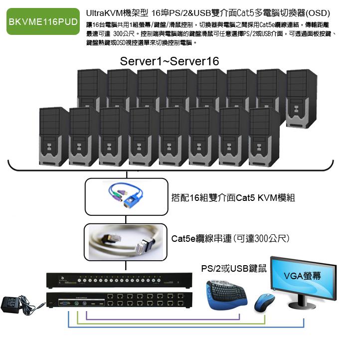 創新架構的 PS/2 & USB雙介面機架型Cat5 KVM多電腦切換器, 切換器與電腦之間採用創新的Cat5e纜線連結架構,傳輸距離最遠可達 300公尺。 控制端與電腦端的鍵鼠可以自由使用 PS/2 或 USB 的介面。 可透過面板獨立按鍵、鍵盤熱鍵或是OSD視控選單來切換控制電腦,最適合企業大型機房管理使用。