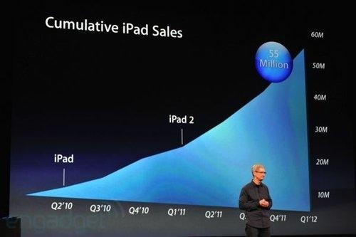 iPad已累積到賣出5500萬台