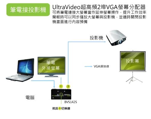 使用具有開關功能機種搭配筆電簡報環境,可以讓筆電輕鬆使用延伸螢幕,同時控制投影機視訊的開關。