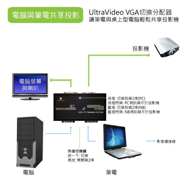 讓1台電腦與1台筆電同時連接投影機