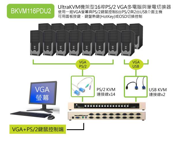 集中管理14台PS/2,2台USB電腦:UltraKVM機架型 16埠PS/2 KVM多電腦切換器,可接2台USB介面伺服器或NB