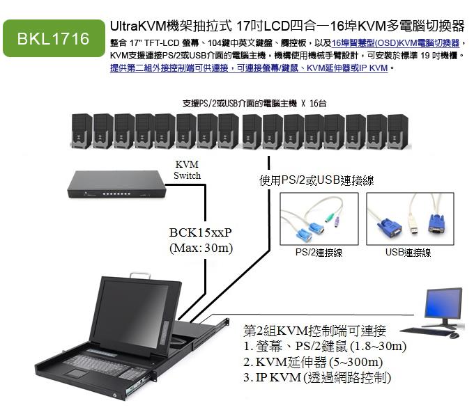 UltraKVM機架型 雙控制端 16埠17吋彩色液晶顯示器USB KVM電腦切換器 型號:BKL1716U