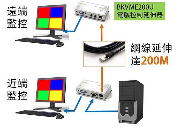 使用內建USB鍵鼠操作的延伸設備,可以在兩處操作監控主機