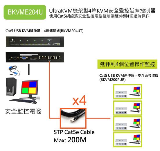 搭配內建USB鍵鼠操作的4埠機種,可以再擴充4個遠處操作位置
