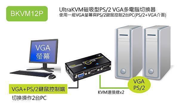 使用一組PS/2鍵鼠與螢幕,透過電子式切換器,就可以穩定操作兩台電腦