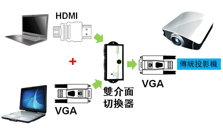 在影音連結應用場合,經常會遇到不同的影音連結介面,像是要將HDMI連接到VGA、將TV畫面接到電腦等。所以,妥善預備與使用適合的介面轉換器,就可以讓轉換播放有好品質且順利銜接。