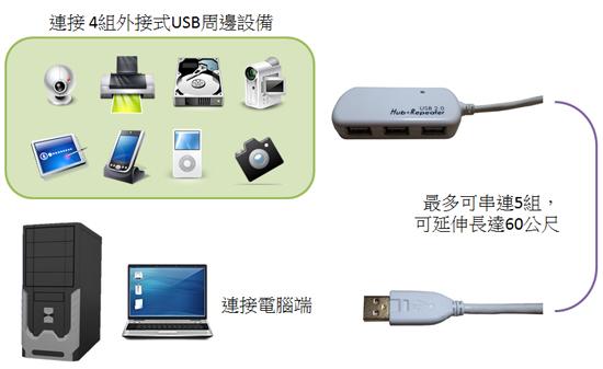 要將更多USB2.0周邊一次延伸更遠,BENEVO推出兩款支援多個USB2.0裝置延伸的方案,可以確保將USB設備放置在5公尺外,仍保有跟直接連接電腦一樣的運作效能。其中一款BUE006U4可以一次將4個USB2.0裝至延伸達6公尺,另一款BUE012U4則可以延伸達12公尺。如果外接裝置比較耗電,也可以外接變壓器進行供電。搭配集線器內建的多通道運作晶片,更可確保所有裝置同步高效能運作。