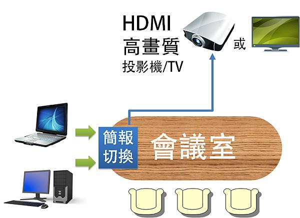 這一款 2進2出 HDMI 數位影音訊號 CAT5 切換分配器。內建 2 組 HDMI 數位影音訊號選擇功能,可透過自動、手動的方式來切換,再將訊號同時輸出到兩台顯示器,是專為 HD 高畫質影音訊號多點同步播放所設計的機種。