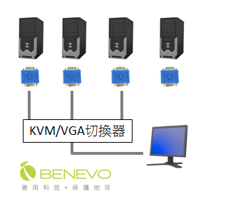 這一款VGA EDID模擬器提供未支援DDC或EDID功能的顯示器與電腦切換器實用的解決方案,如果現有切換器或顯示器沒有DDC或EDID完整功能,使用者不需換掉現有設備,只要將體積輕巧的EDID模擬器銜接在當中,就可以輕鬆處理。