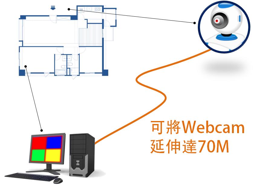 讓Webcam連接距離不受限,BENEVO推出長距延長方案