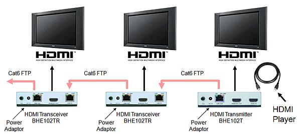 透過HDMI中繼器,可以無限制串級數量,並且減化施工佈線
