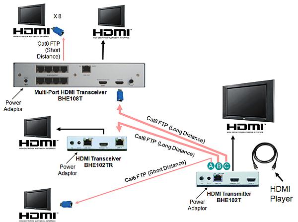 善用科技,可以精簡HDMI播放的線路,同時達到群組擴充功能