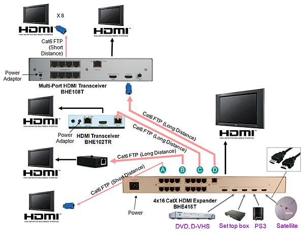 同步播放兩個HDMI顯示器群組