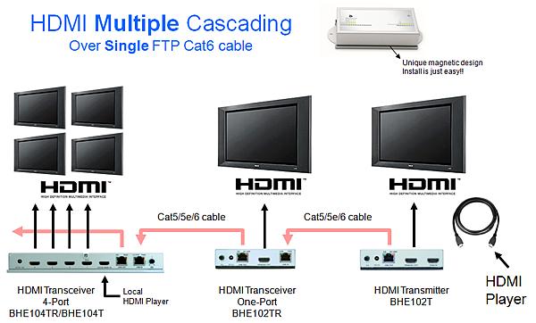 使用多埠輸出的HDMI中繼器,可以達到多點多群組同步播放的效益