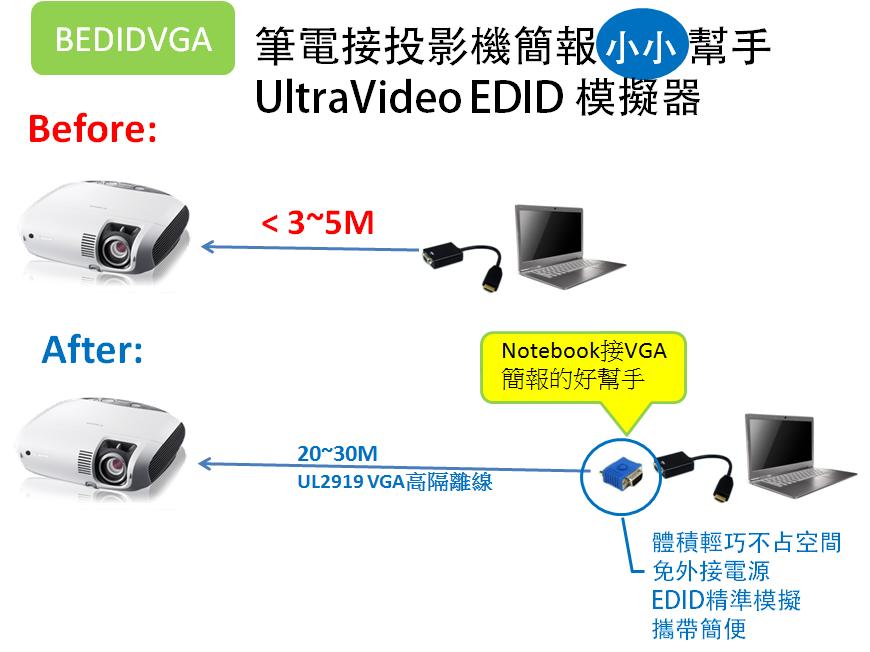 BENEVO推出筆電小小幫手(VGA EDID模擬器),解決接HDMI轉VGA轉換器無法輸出投影問題