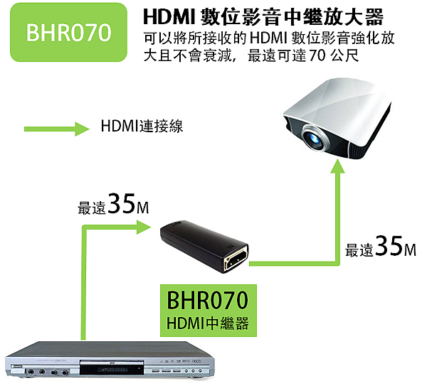 HDMI數位影音中繼放大器