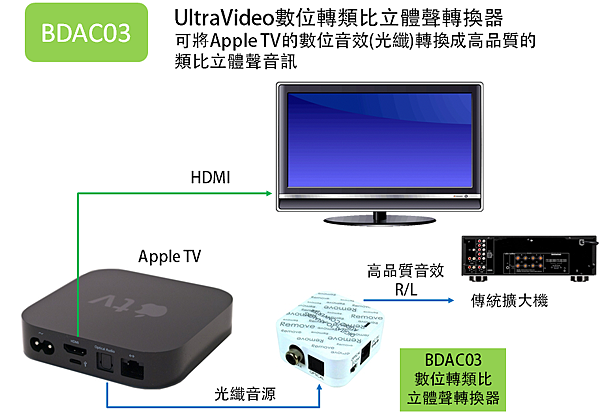 UltraVideo數位轉類比立體聲轉換器 可將Apple TV的數位音效(光纖)轉換成高品質的類比立體聲音訊
