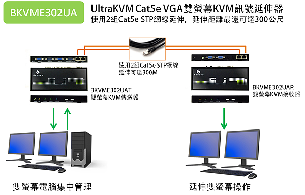BENEVO UltraKVM Cat5e VGA雙螢幕KVM訊號延伸器 支援USB鍵鼠控制與音效 (最遠300M) BENEVO UltraKVM USB VGA Dual Monitor KVM Extender with Audio