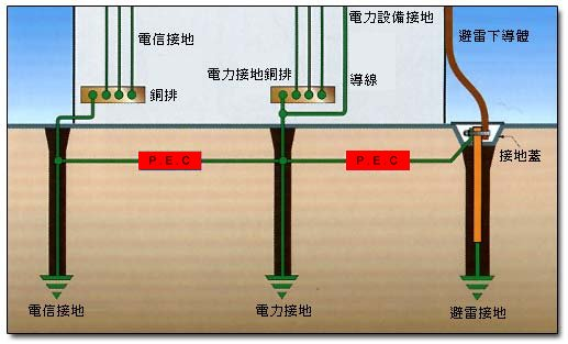 在暫態情況下建立一接地等電位對人員和設備之安全而言是很重要的,一般而言,將建築物之避雷接地、電力設備接地、通信和電腦等接地分開是很普遍的,這種做法在正常運作之情況下是令人滿意的;但當雷擊或其它暫態電壓發生時,各分離的接地系統間產生電位差是不可避免的,這種電位差可能進入建築物,破壞室內設備或造成人員之傷亡。  等電位箝制器(Potential Equalization Clamp)通常呈開路狀態,但當其兩端之接地電位差超過PEC之崩潰電壓(在暫態情況下)時,則PEC馬上呈短路狀態,致使所有接地系統造成等電位,藉以保護人員和設備。