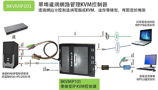 透過IP KVM控制器,可以讓使用者從遠端控制機房設備