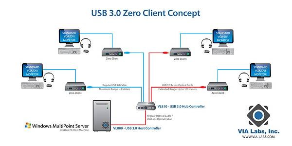 VIA Labs USB 3.0 Active Optical Cable Solution Demonstrated At CES 2012