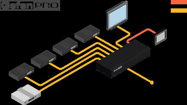 3GSDI Audio Embedder allows 3GSDI Audio Embedded Stream onto the SDI signal