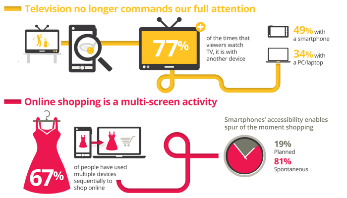 Today 90% of our media consumption occurs in front of a screen. As consumers balance their time between smartphones, tablets, PCs and Televisions, they are learning to use these devices together to achieve their goals.