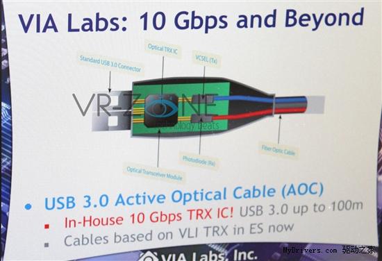 傳輸介面纜線採用光纖的發展增溫。為延伸現有銅纜的傳輸距離,拓展新應用領域,繼HDMI與Thunderbolt後,USB 3.0也將推出光纖纜線。不過,由於現今成本仍高,主要以高階市場為發展重心。  繼高畫質多媒體介面(HDMI)光纖纜線量產後,英特爾(Intel)接棒於美國傳播媒體展(NAB)發布Thunderbolt主動式光纖纜線(AOC),實現Thunderbolt光纖纜線的計畫,威鋒電子與光纖業者也預計於今年台北國際電腦展(Computex)展出採用光纖纜線的第三代通用序列匯流排(USB 3.0)。