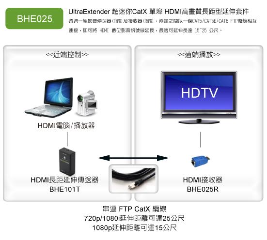 短距離HDMI延伸器的連接示意圖
