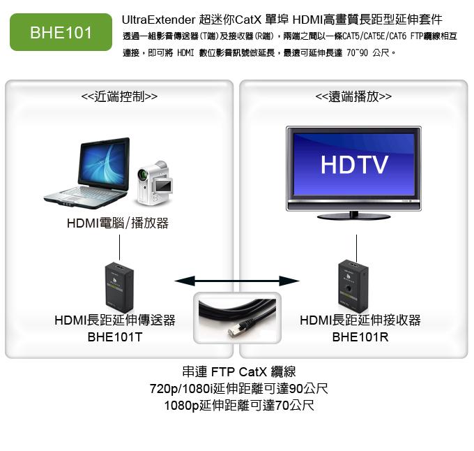將HDMI延伸較遠的連接示意圖,當然中間的網線要用隔離度與特性較佳的Cat6網線