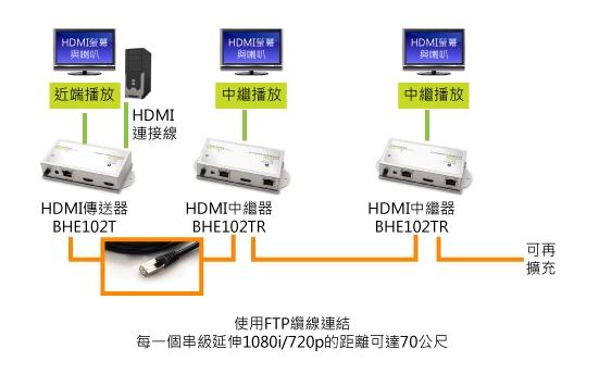 具備中繼串級功能的HDMI延伸器