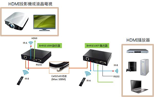 具備100M延伸功能的HDMI延伸器